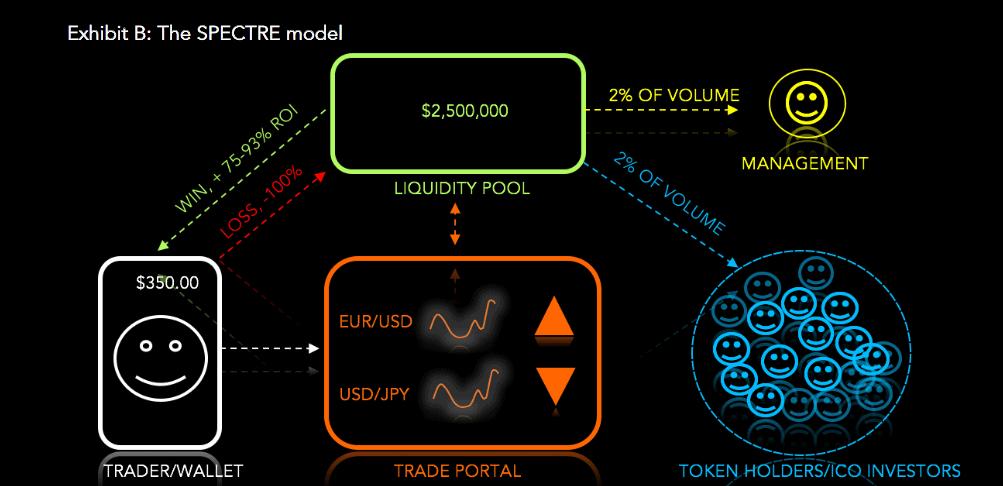 The SPECTRE Model